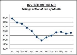 Chester Co July Inventory
