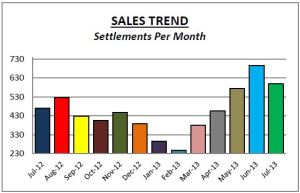 Chester Co July Sales Trend