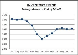 Del Co July Inventory