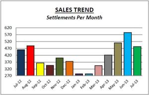 Del Co July Sales Trend