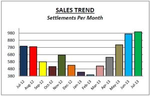 Montg Co July Sales Trend