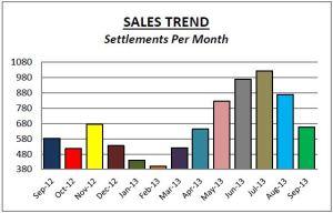 Montg Co Sales