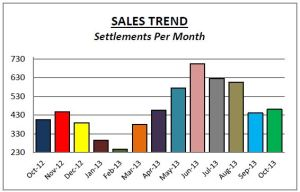 Chesco Sales Oct