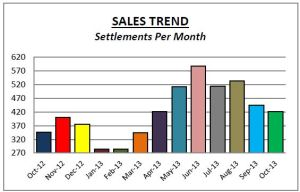 DelCo Sales Oct