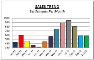 Montgco Sales Oct