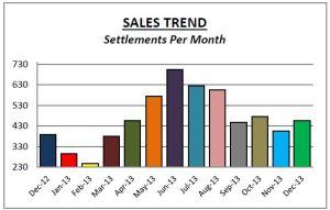 Chesco Dec Sales