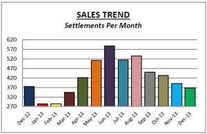 Delco Sales Dec13