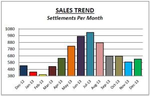 Montco Sales Dec13