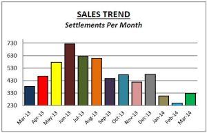 Chesco Sales Mar14