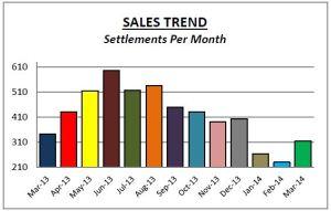 Delco Sales Mar14