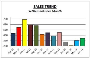 Chesco Sales April14