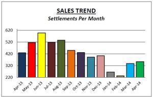 Delco Sales April14