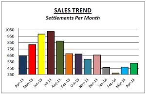 Montco Sales April14