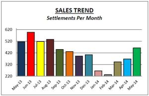 Delco Sales May14