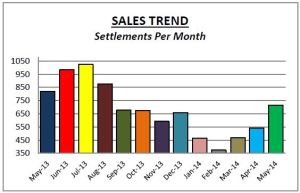 Montco Sales May14