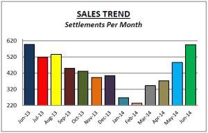 Delco Sales 6-14
